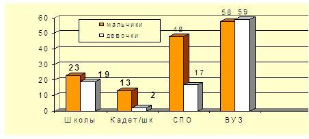 Итоги мониторинга за 2009-2010 у.г.